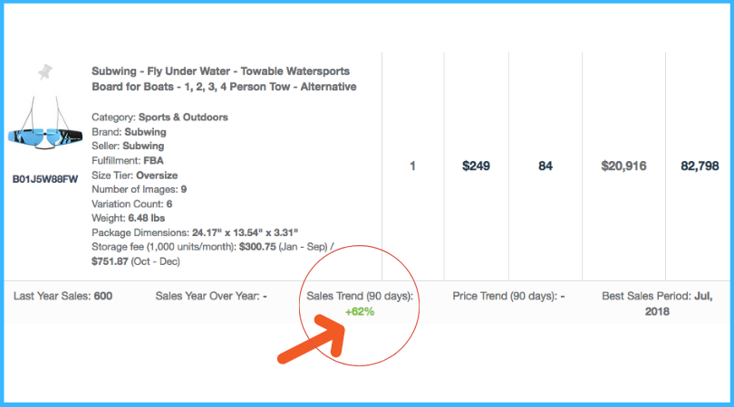 Sales increase on Amazon - Listing Service